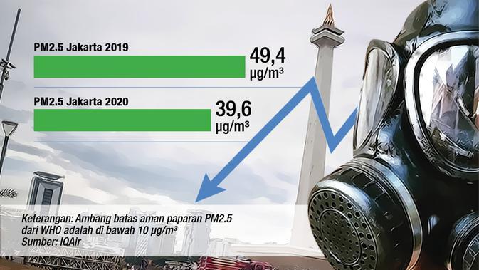 Data polusi udara Jakarta (Liputan6.com / Abdillah)