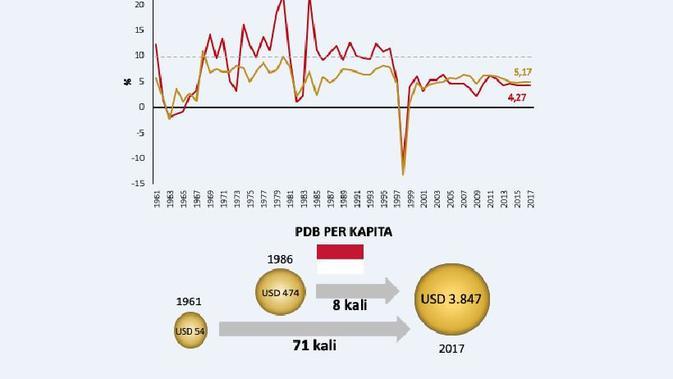 Pertumbuhan industri melambat pasca-krisis 1998 (Sumber: World Bank)