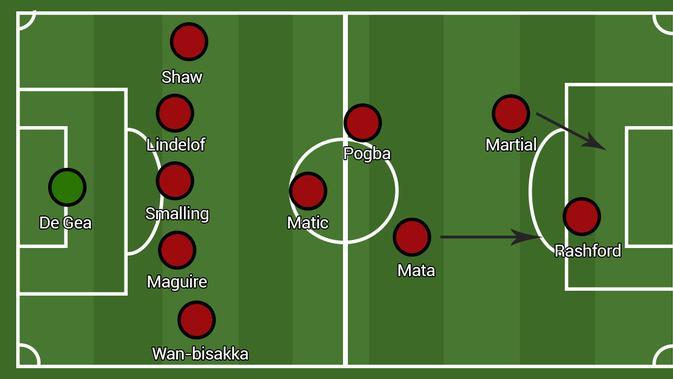 Formasi Manchester United - Defensive 3-5-2 (Bola.com/Adreanus Titus/Faris Kholid)