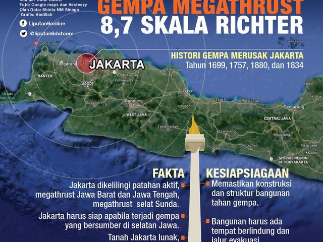 Saran Peneliti Dalam Tanggapi Prediksi Tsunami Megathrust Selatan Jawa Hingga Jakarta Regional Liputan6 Com