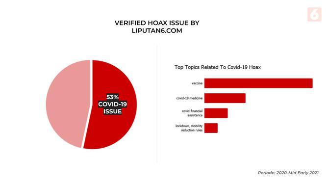 Verified fake news informations by Liputan6.com (Data: Diyah Naelufar)