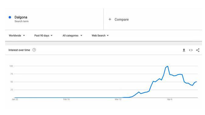 Tren pencarian dalgona di Google Search. Kredit: Google