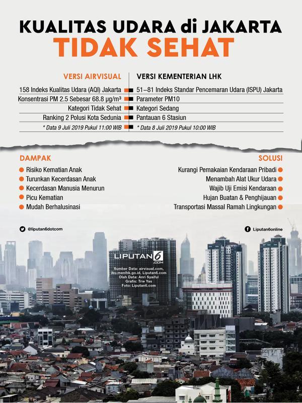 Infografis Kualitas Udara di Jakarta Tidak Sehat. (Liputan6.com/Triyasni)
