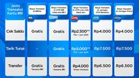 Banyak keuntungan yang diperoleh dengan menjadi nasabah BRI, diantaranya adalah transaksi gratis di jaringan milik BRI, terdapat 16.538 mesin ATM BRI dan 5.700 mesin CRM BRI yang tersebar di seluruh Indonesia.