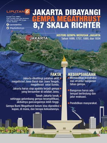 Infografis Gempa Megathrust Bayangi Jakarta