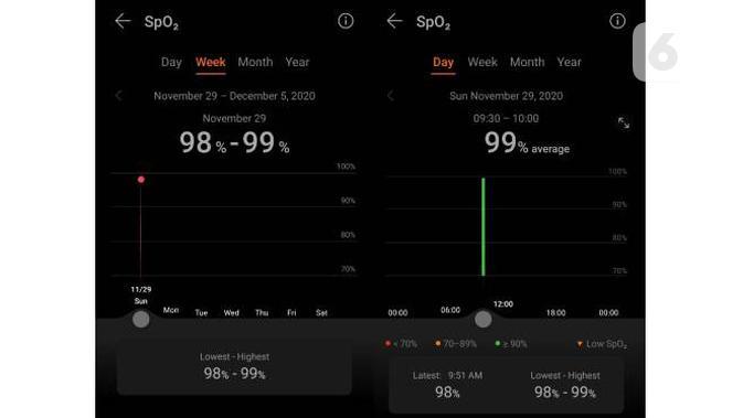Pengukur kadar oksigen dalam darah (SpO2) untuk Huawei Watch GT 2 Pro. Liputan6.com/Iskandar