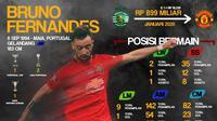 Statistik Bruno Fernandes (Bola.com/Adreanus Titus)