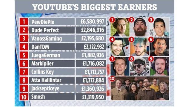 10 Youtuber Penghasilan Terbesar
