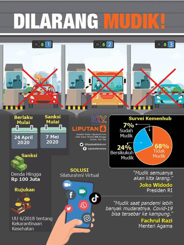 Infografis Dilarang Mudik (Liputan6.com/Triyasni)