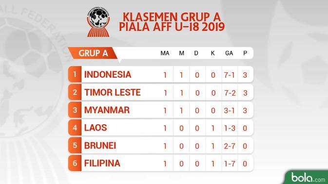 Klasemen Grup A Piala AFF U-15 2019 Match ke-1. (Bola.com/Dody Iryawan)