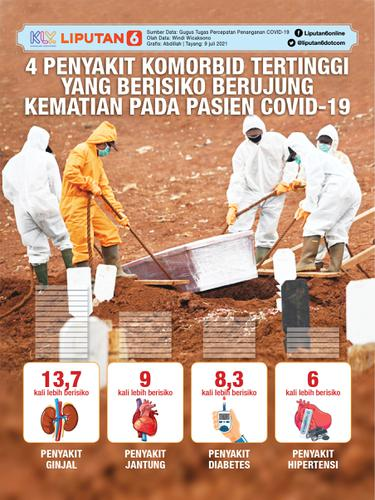 INFOGRAFIS Persentase komorbid pasien-pasien COVID-19 di Indonesia