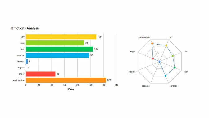 Emotion Analysis atas twit tentang vaksin Covid-19 dari China. Data: Drone Emprit Academic, Supported by Universitas Islam Indonesia.
