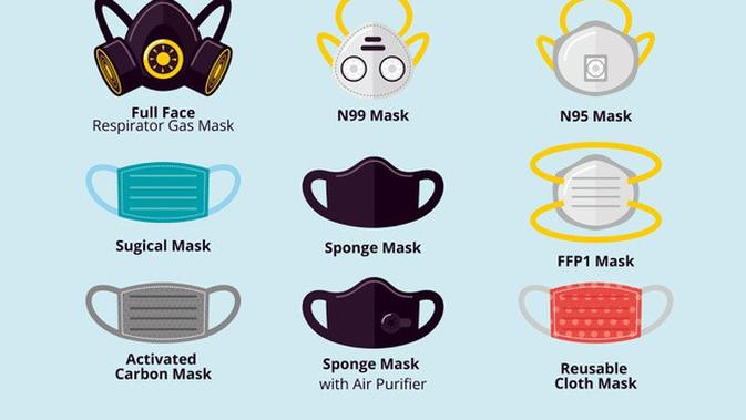 Kemenkes Putuskan 3 Jenis Masker yang Mampu Halau
