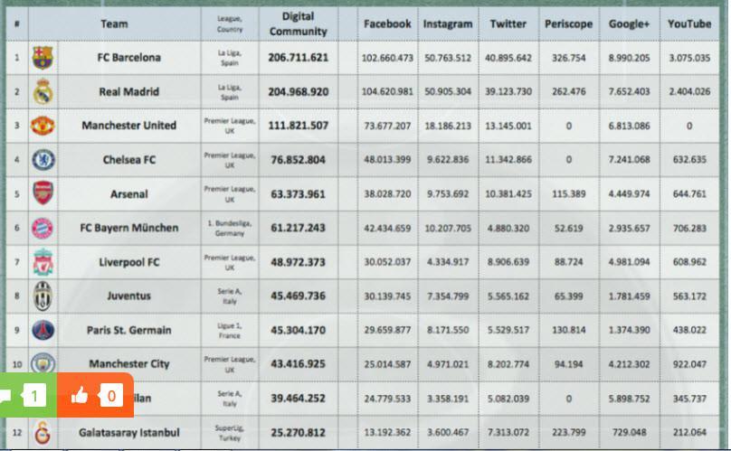 Berikut daftar klub terkenal berdasarkan pengikut di berbagai platform media sosial (digitalsport)
