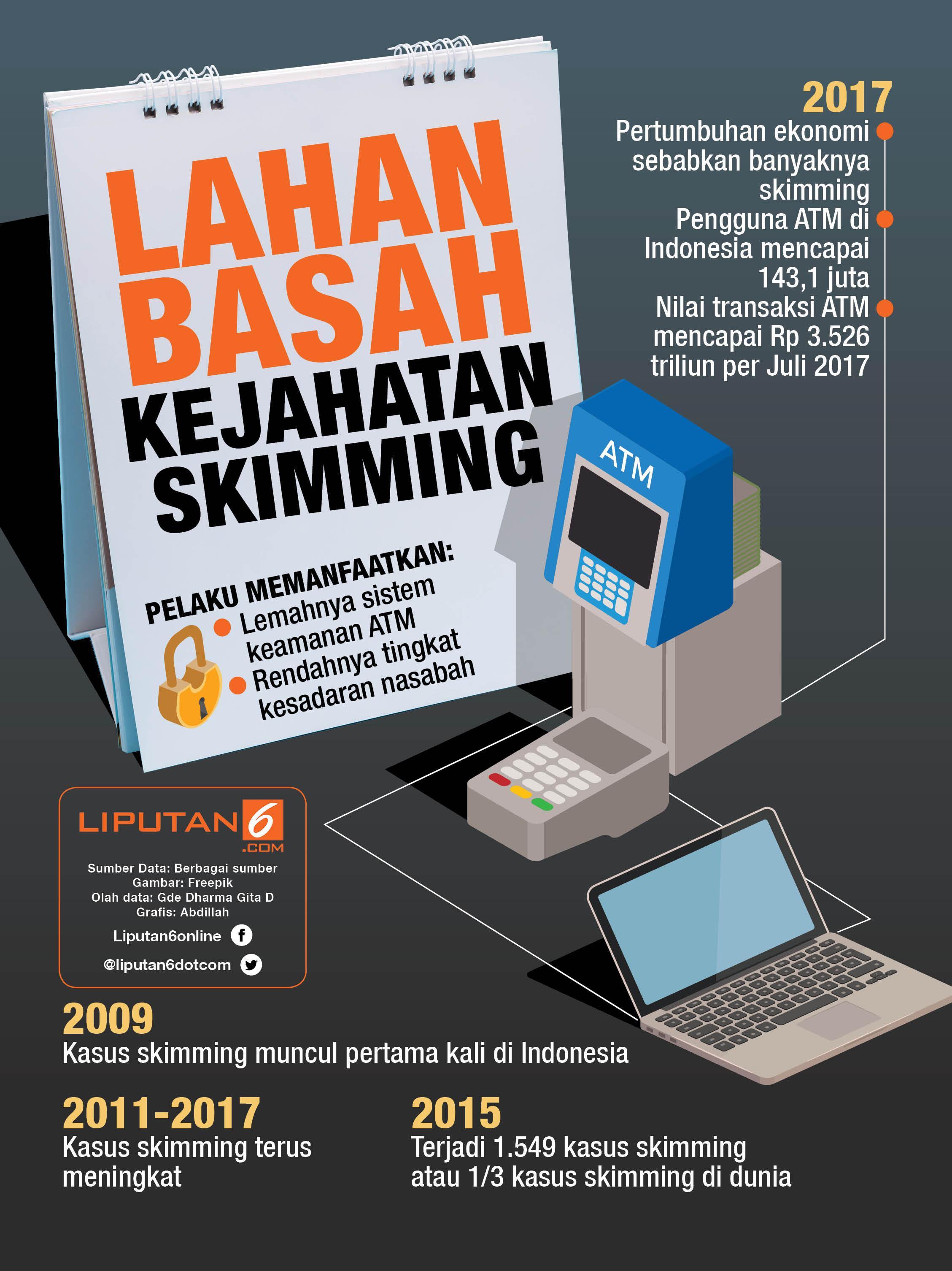 Infografis Kejahatan Skimming (Liputan6.com/Abdillah)