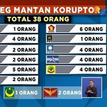 KPU telah menetapkan 7.968 calon daftar tetap DPR RI Pemilu 2019. Jumlah tersebut termasuk 38 nama caleg mantan narapidana korupsi.