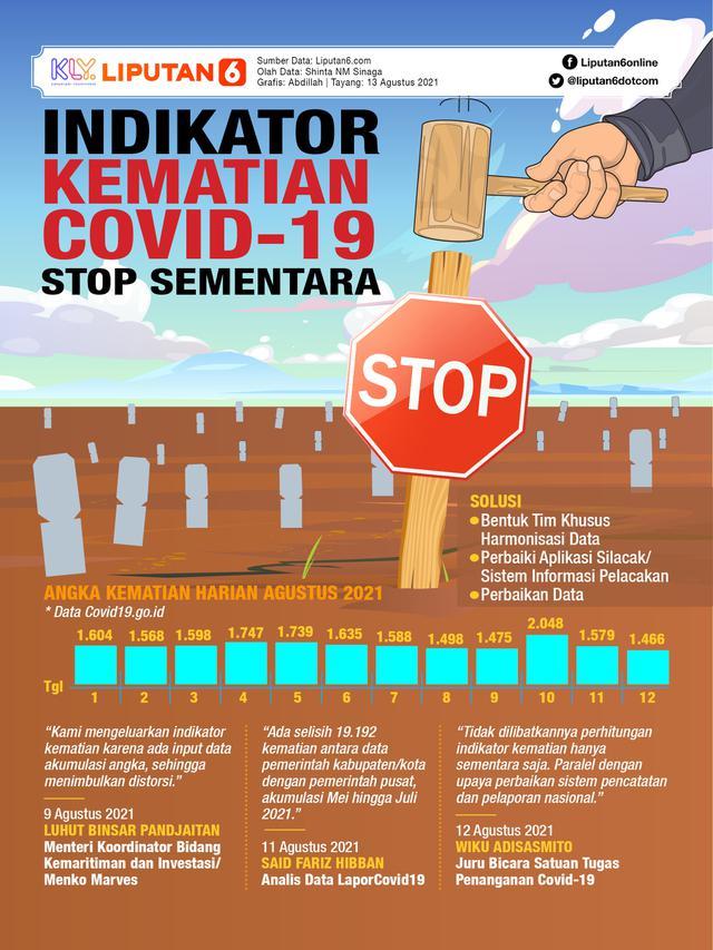 Infografis Indikator Kematian Covid-19 Stop Sementara (Liputan6.com/Abdillah)