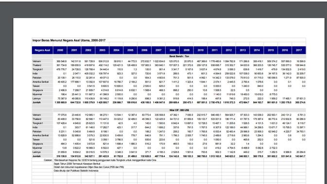 Cek Fakta- Data Impor Beras Menurut negara Asal Utama (BPS)