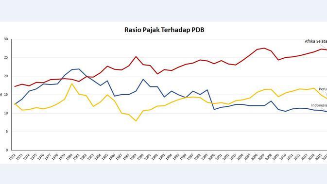 Rasio Pajak Terhadap PDB Indonesia, Peru, dan Afrika Selatan (Sumber: World Bank)