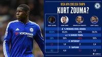 Catatan statistik deretan bek tengah Chelsea sepanjang musim 2015-2016. Ketiadaan Kurt Zouma sampai akhir musim membuat lini pertahanan The Blues mengalami performa menurun.  (LabBola)