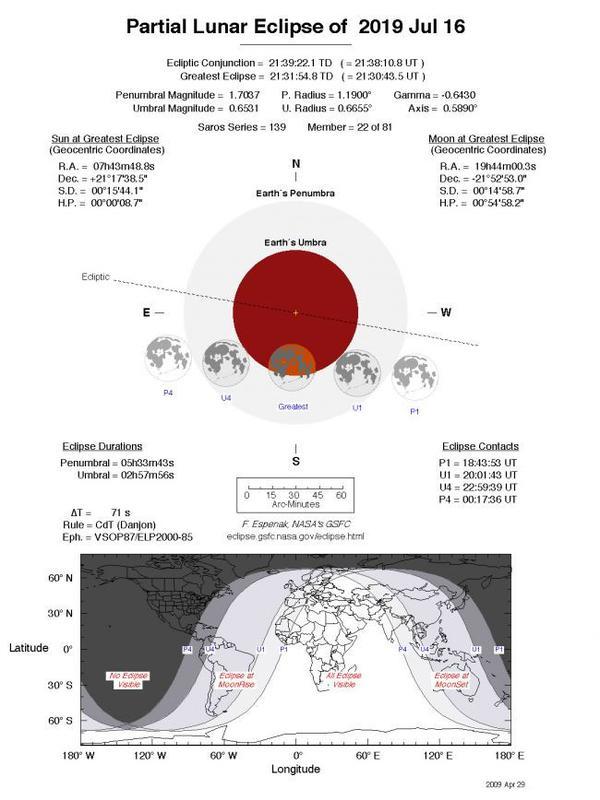 Grafik terjadinya gerhana bulan Juli 2019 di seluruh belahan Bumi (NASA)