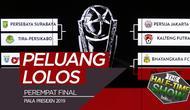 Berita video Half Time Show kali ini membahas peluang tim-tim yang berlaga di perempat final Piala Presiden 2019.