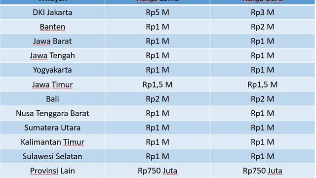 Syarat Warga Asing Beli Properti Di Indonesia Properti