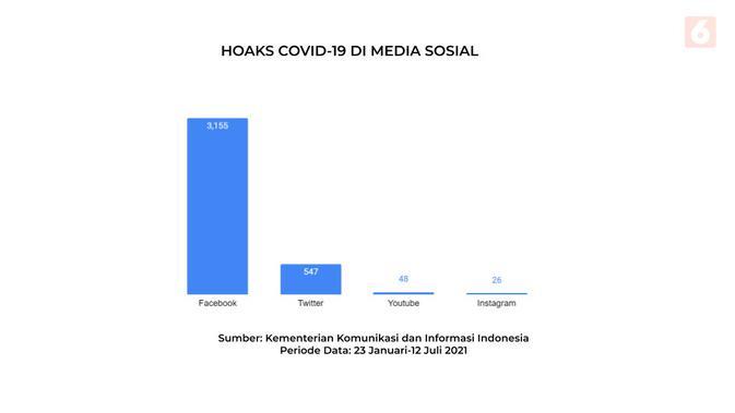 Hoaks COVID-19 di media sosial. Olah data: Diyah Naelufar