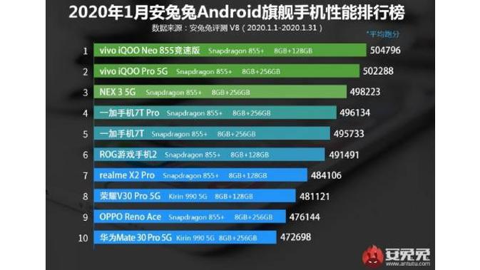 Deretan Smartphone Android Flagship Terkencang Versi AnTuTu. Dok: gsmarena.com