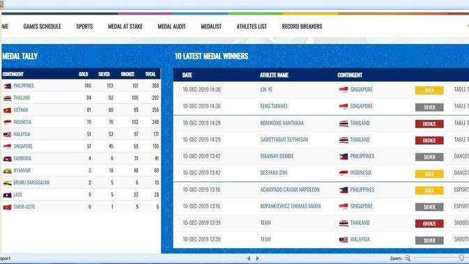 Rekap Medali SEA Games 2019, Selasa (10/12/2019) pukul 14.00 WIB