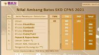 Nilai Ambang Batas SKD CPNS 2021.