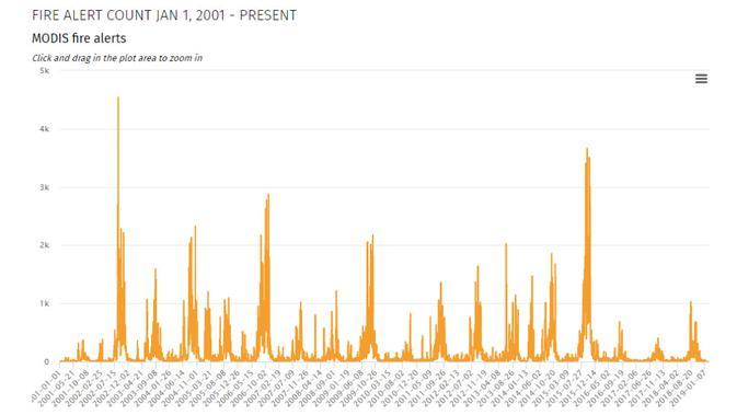 Cek Fakta -Data Kebakaran Hutan 2001-2018 (fires.globalforestwatch.org)
