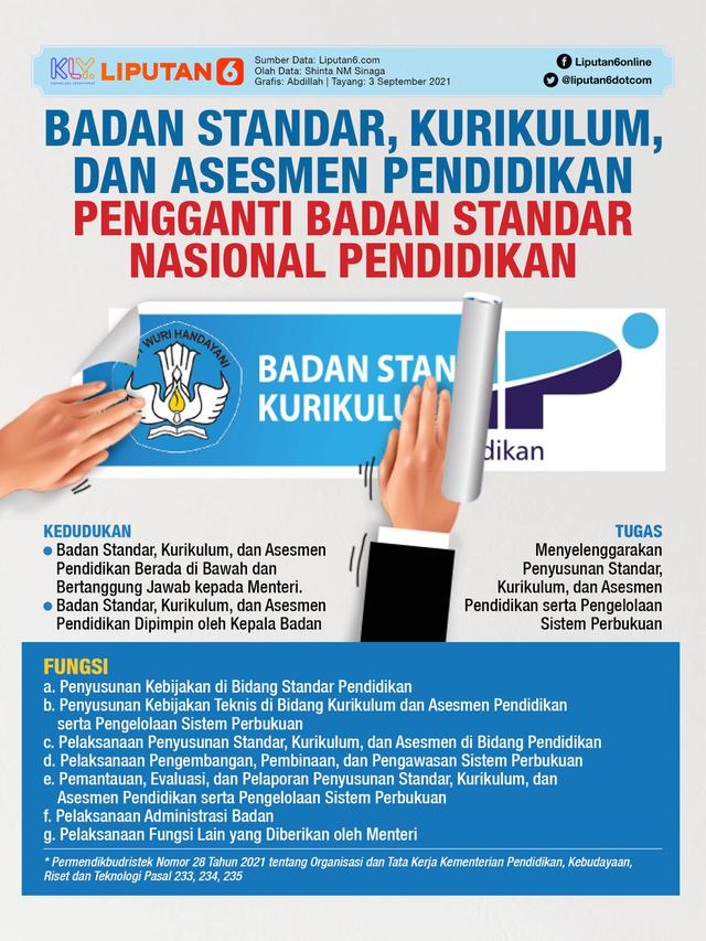 Infografis Badan Standar, Kurikulum, dan Asesmen Pendidikan Pengganti BSNP (Liputan6.com/Abdillah)