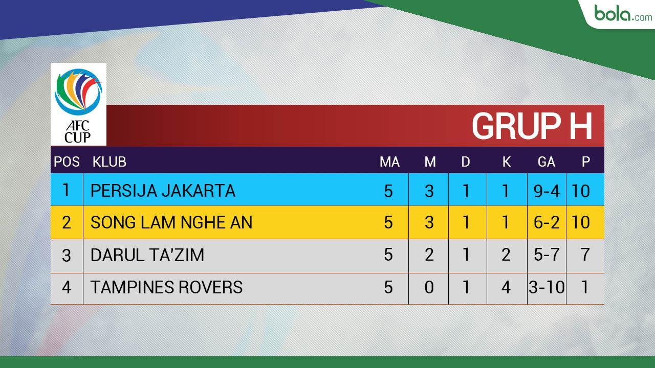 AFC CUP Klasemen Grup H Pekan 5 (Bola.com/Adreanus Titus)