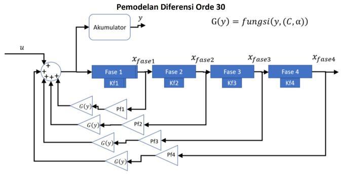 Pemodelan Diferensi Orde 30 dari Sharing Vision untuk Pandemi Covid-19 di Indonesia