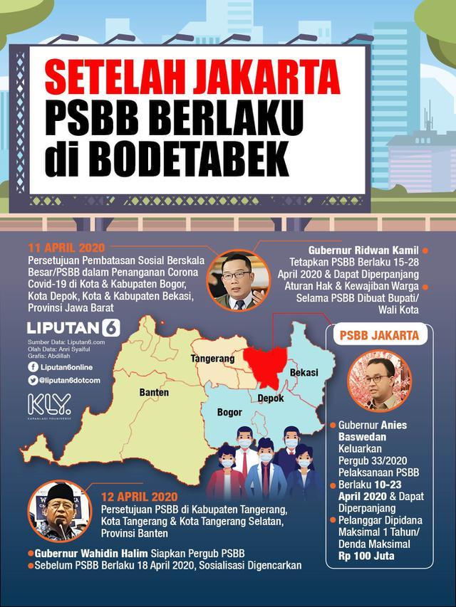 HEADLINE: Pemberlakuan PSBB Bodetabek, Bagaimana Koordinasi dengan ...
