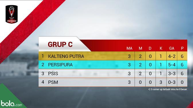 Klasemen Grup C Piala Presiden 2019. (Bola.com/Dody Iryawan)