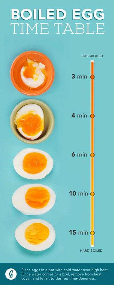 Panduan merebus telur per menitnya/copyright Greatist.com