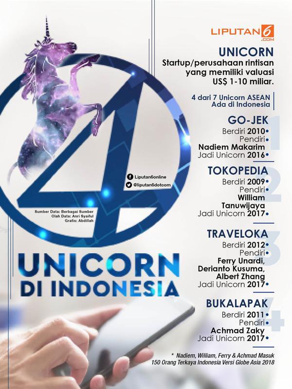 Infografis 4 Unicorn di Indonesia. (Liputan6.com/Abdillah)