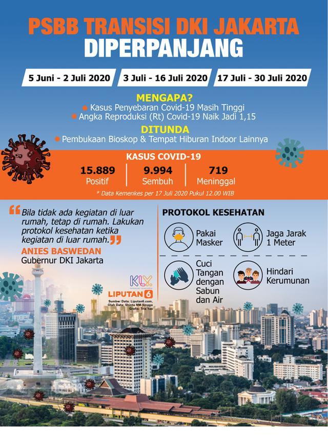 078785900 1594981430 Infografis PSBB Transisi DKI Jakarta Diperpanjang