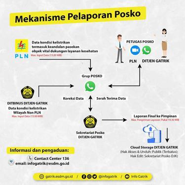 PPKM Darurat, Kementerian ESDM Gelar Posko Siaga Ketenagalistrikan