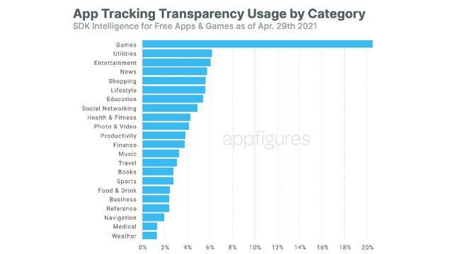 """Tembus 10 Ribu, Apple Punya Fitur Baru """"App Tracking Transparency"""", Begini Cara Aktifkannya"""