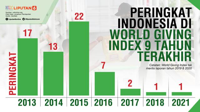 Peringkat Indonesia di World Giving Index 9 Tahun Terakhir (Liputan6.com/Abdillah)