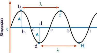 Amplitudo Adalah Jarak Terjauh dalam Gelombang, Pahami Definisi dan Jenis-jenisnya