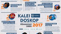 Rangkaian peristiwa penting petaka dunia siber Indonesia. (foto/infografis: Liputan6.com/CISSReC/edhie prayitno ige)