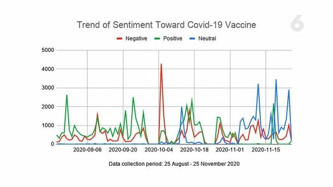 Trend of Sentiment Toward Covid-19 Vaccine. Data: Drone Emprit Academic, Supported by Universitas Islam Indonesia