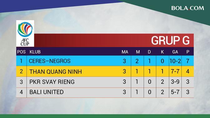 Klasemen Grup G Piala AFC 2020 pertandingan ke-3. (Bola.com/Dody Iryawan)