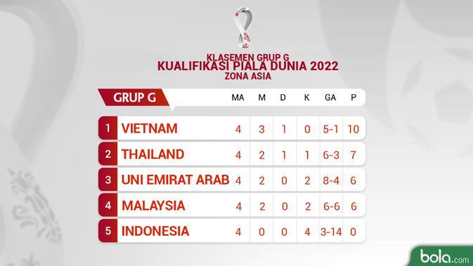 Klasemen Grup G Kualifikasi Piala Dunia 2022 Matchday 5. (Bola.com/Dody Iryawan)