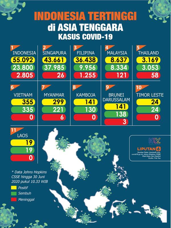 Infografis Indonesia Tertinggi di Asia Tenggara Kasus Covid-19. (Liputan6.com/Trieyasni)