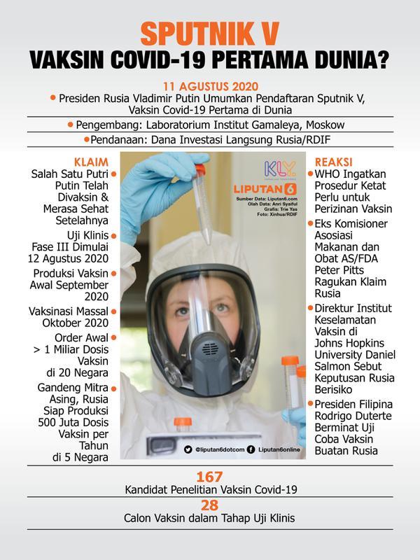 Infografis Sputnik V, Vaksin Covid-19 Pertama Dunia? (Liputan6.com/Trieyasni)
